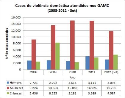 Tabela 3: Casos de violência doméstica atendidos nos GAMC