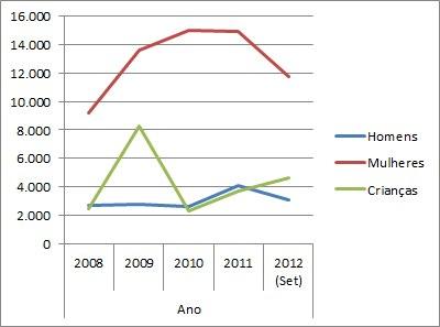 Tabela 4: Tendência de evolução das denúncias